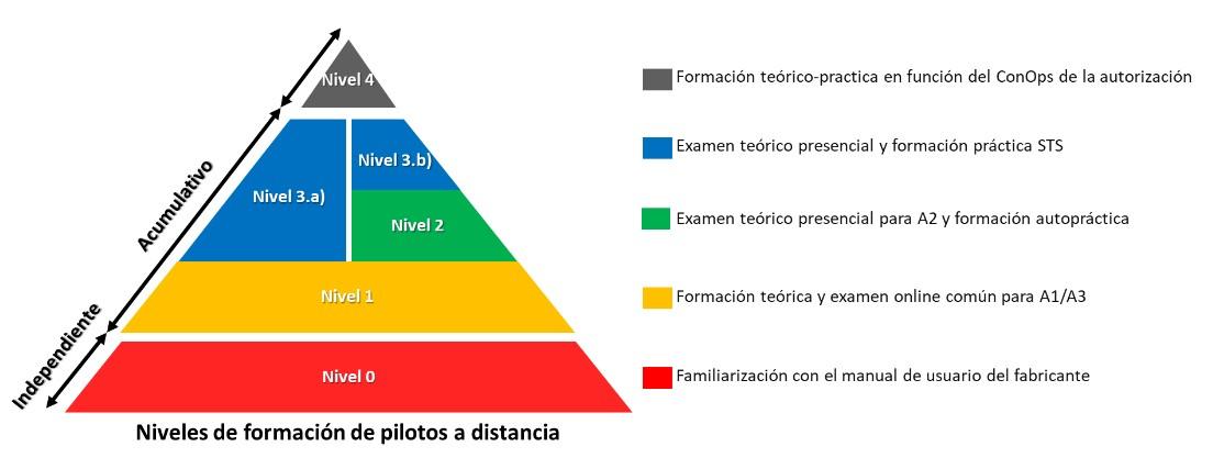 Piramide-formacion